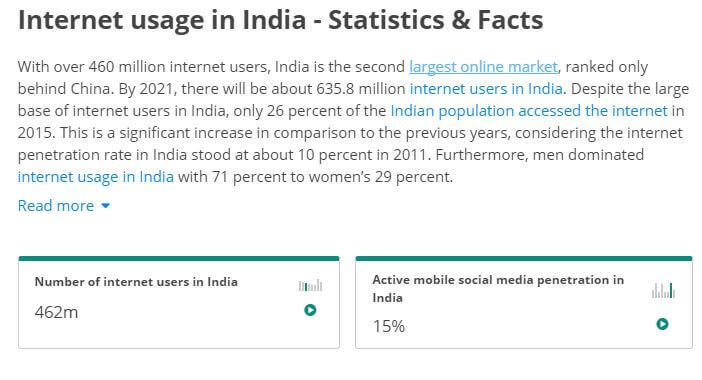 internet usage in india- survey report