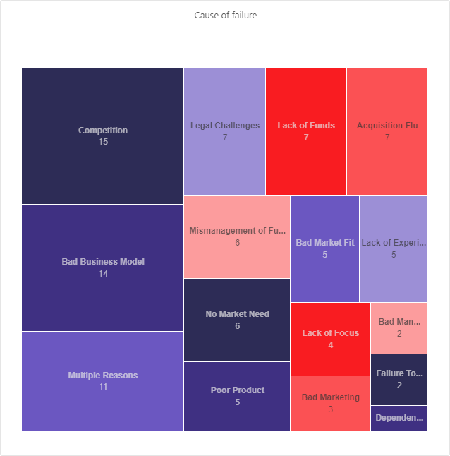 causes of startup failure around the world
